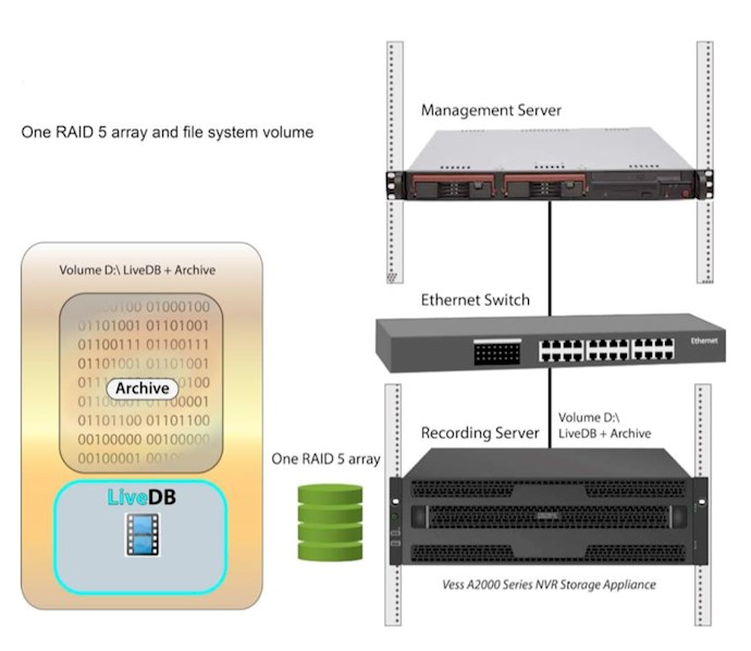 How to configure RAID on Vess A-Series Appliance for